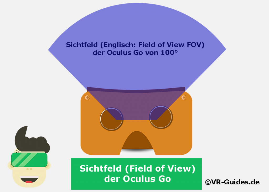 Sichtfeld Oculus Go Illustration