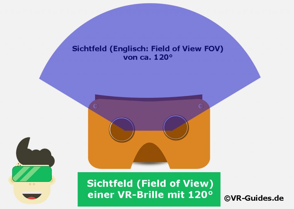 Sichtfeld VR-Brille 120°